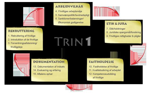 Trin1-hjul