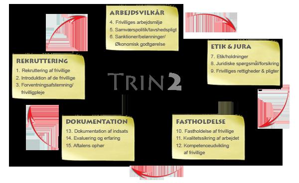 Trin2-hjul