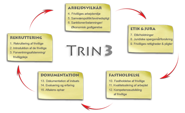 Trin3-hjul